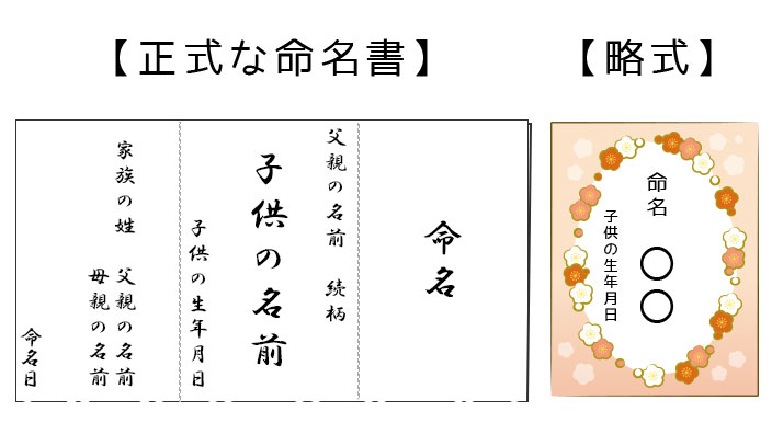 命名書の書き方イメージ
